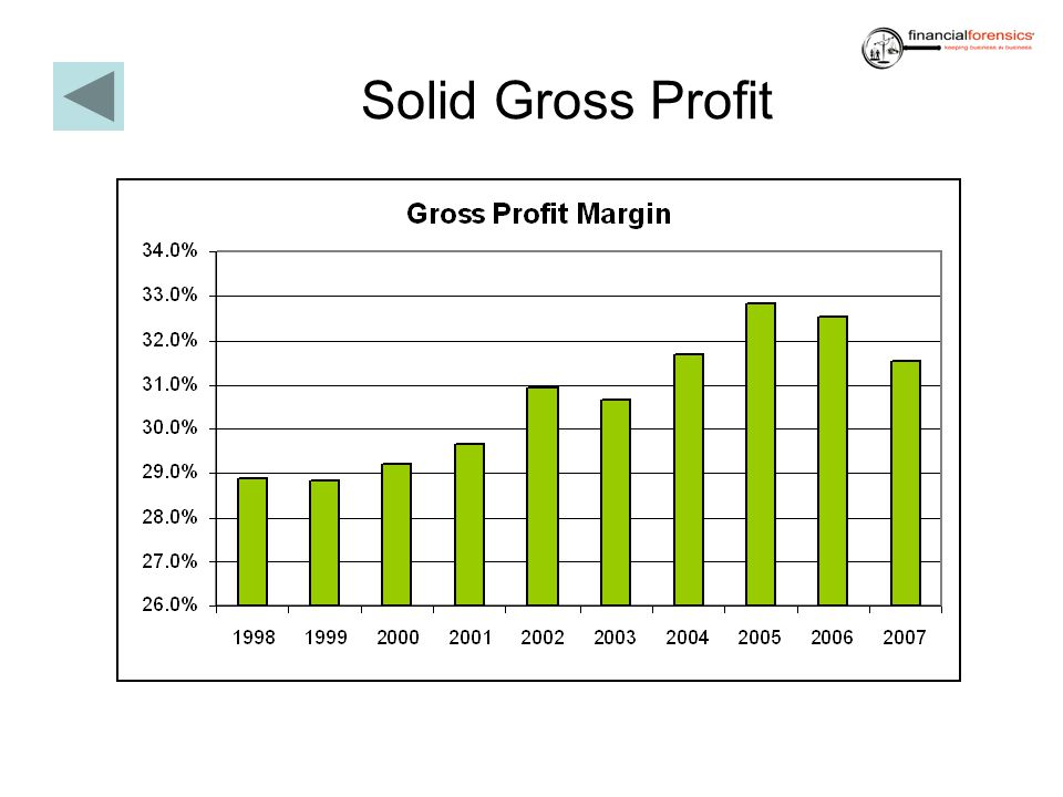 Solid Gross Profit