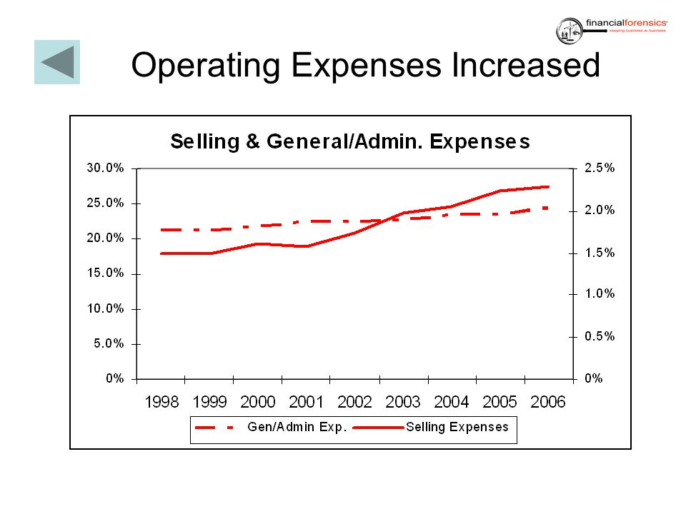 Operating Expenses Increased