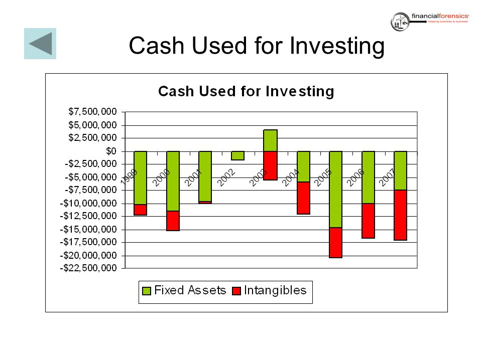 Cash Used for Investing