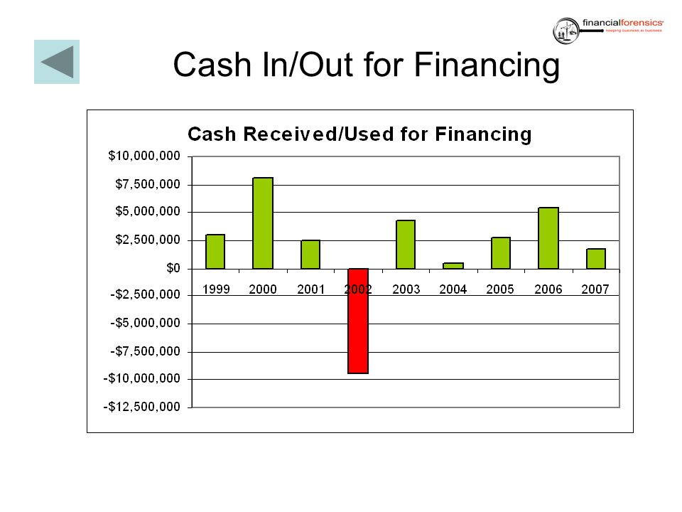 Cash In/Out for Financing