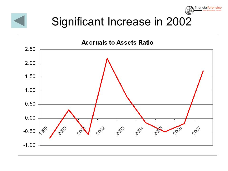 Significant Increase in 2002