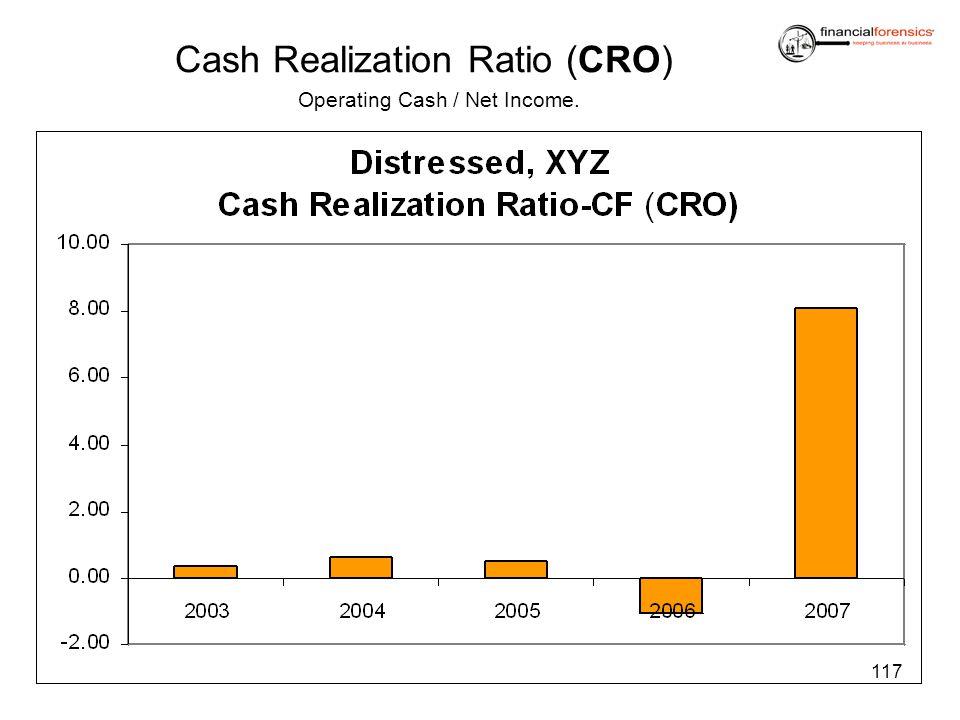 Cash Realization Ratio (CRO)