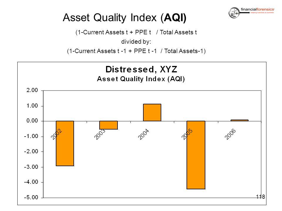 Asset Quality Index (AQI)