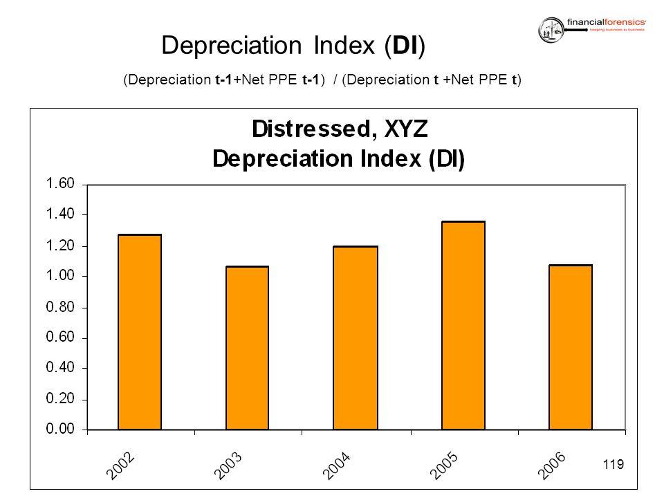 Depreciation Index (DI)