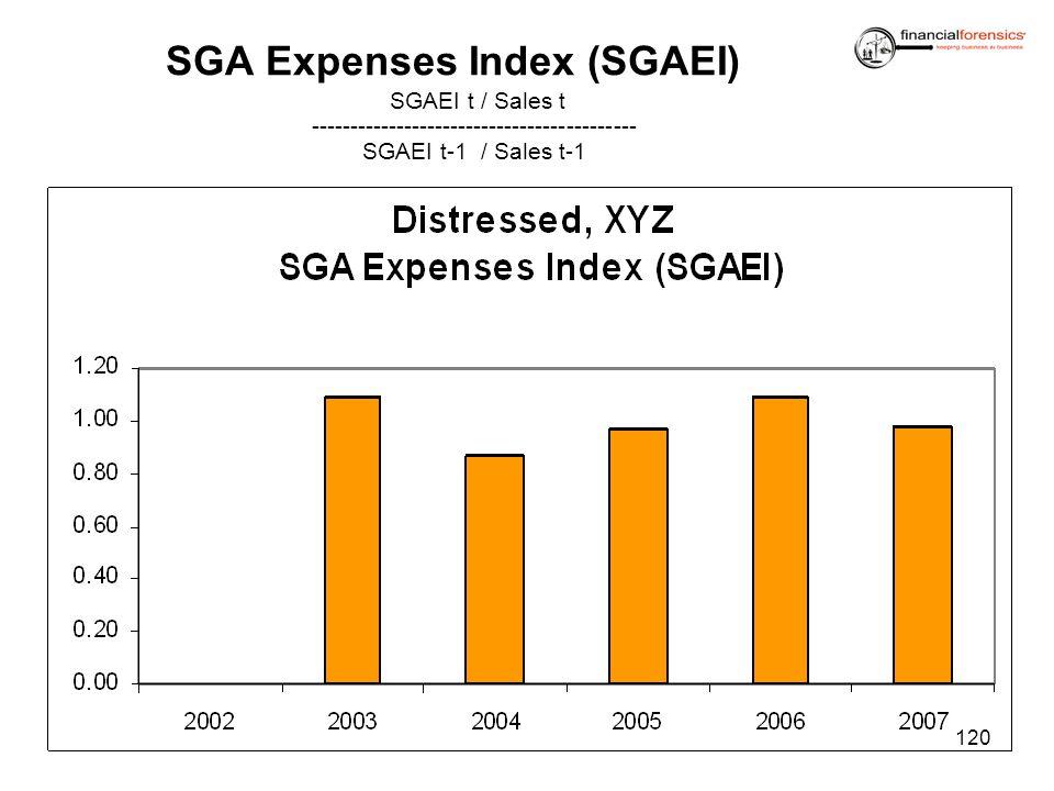 SGA Expenses Index (SGAEI)