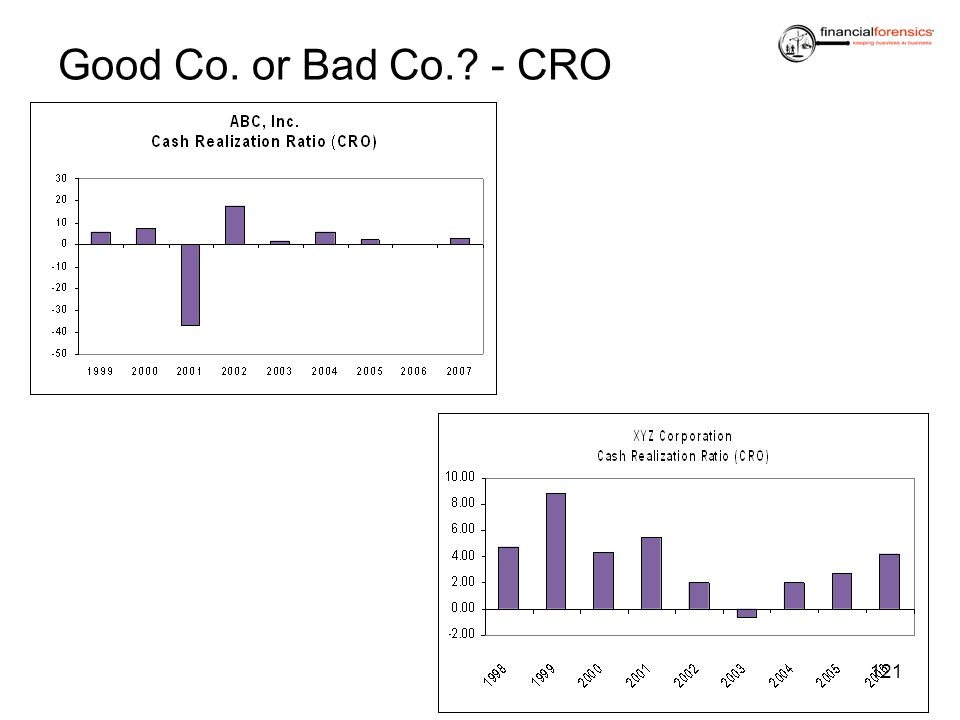 Good Co. or Bad Co. - CRO