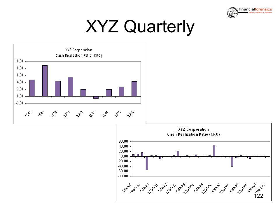XYZ Quarterly