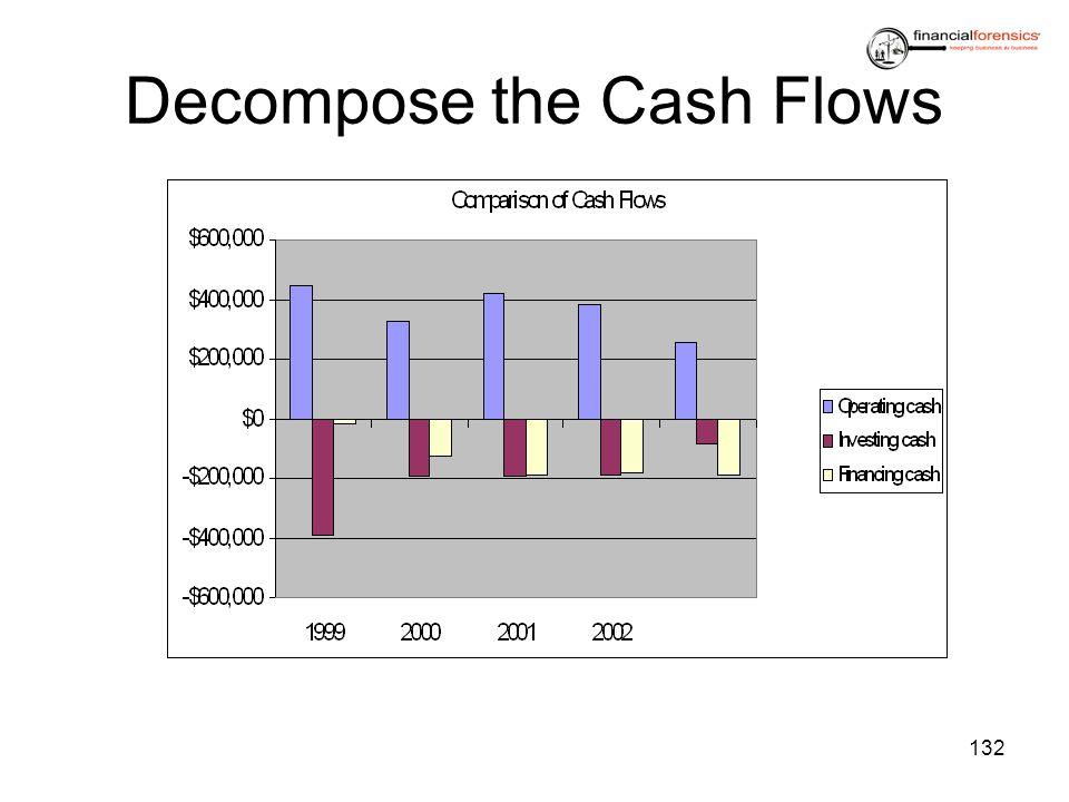 Decompose the Cash Flows