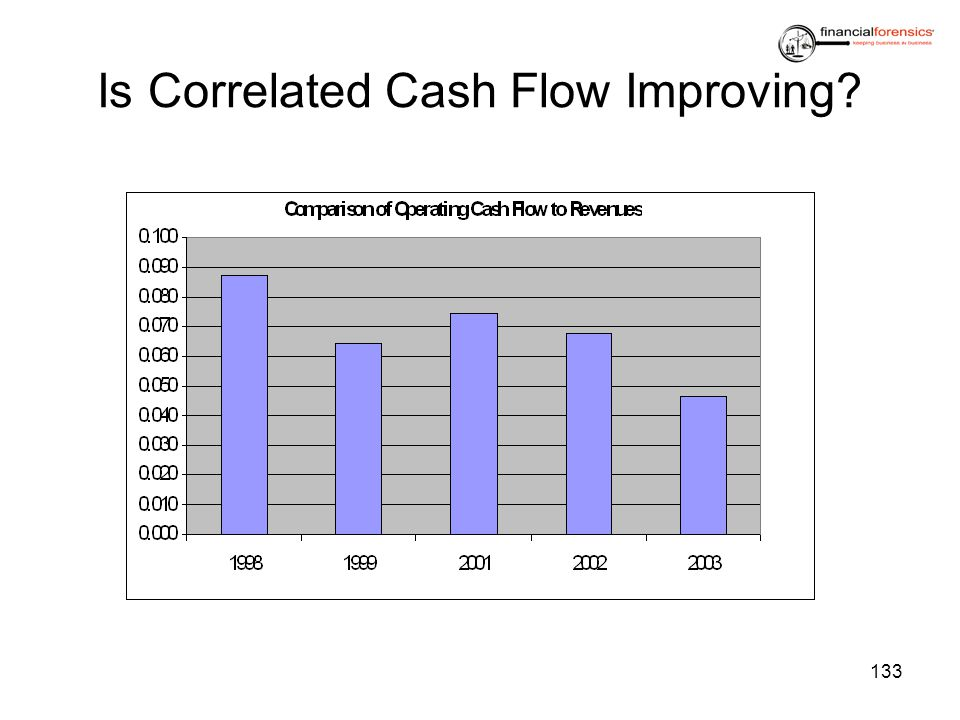Is Correlated Cash Flow Improving
