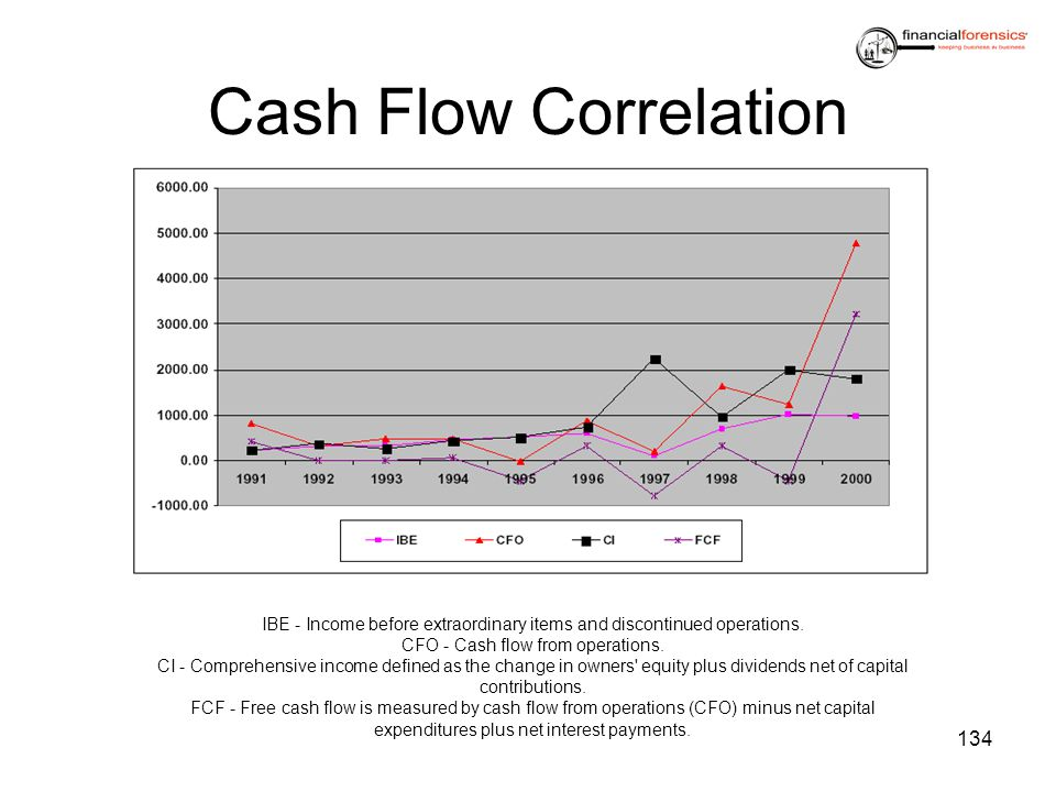 Cash Flow Correlation IBE - Income before extraordinary items and discontinued operations. CFO - Cash flow from operations.