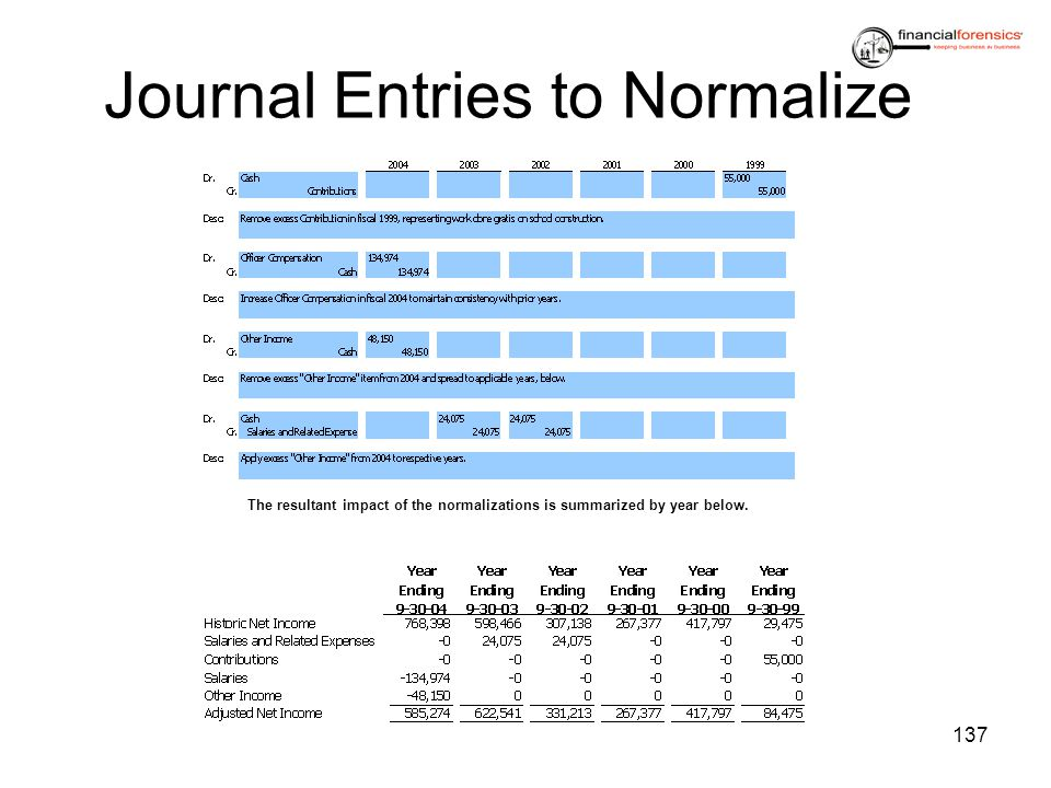Journal Entries to Normalize