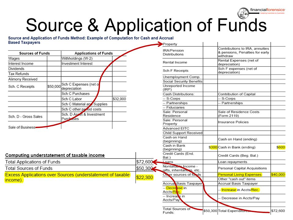 Source & Application of Funds