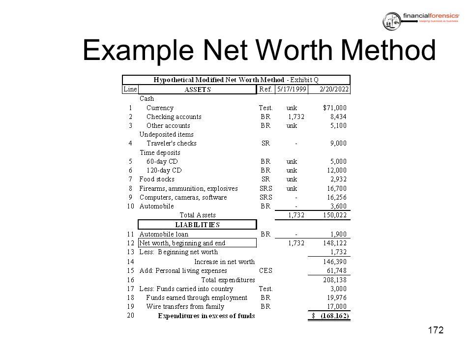 Example Net Worth Method