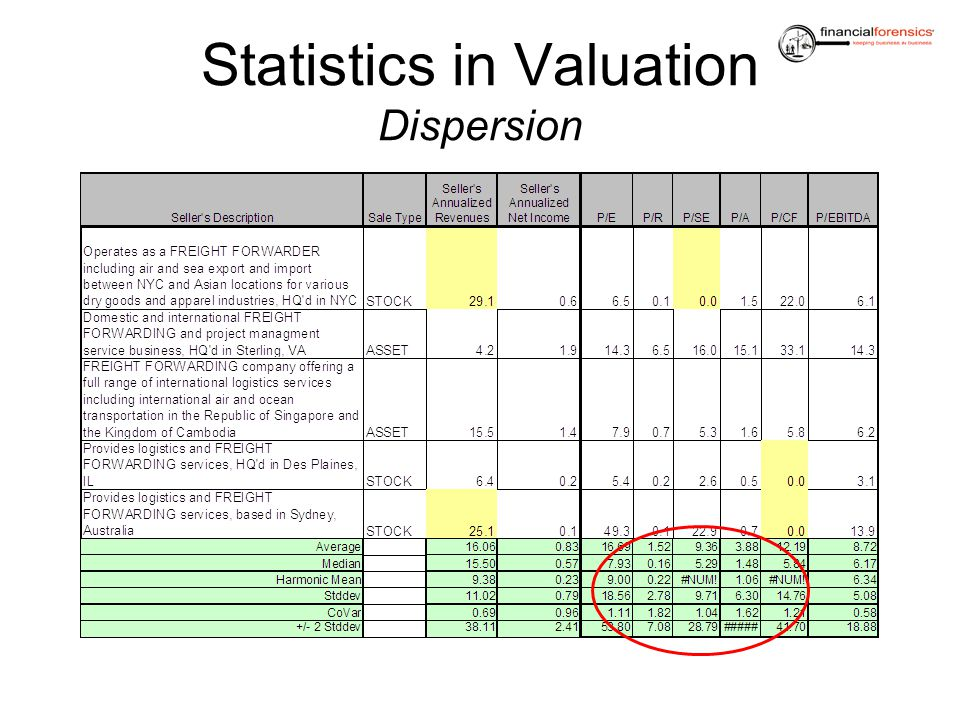 Statistics in Valuation Dispersion
