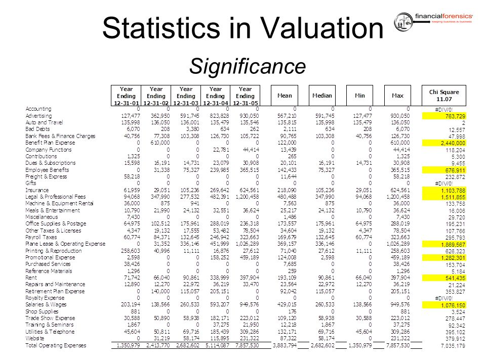 Statistics in Valuation Significance