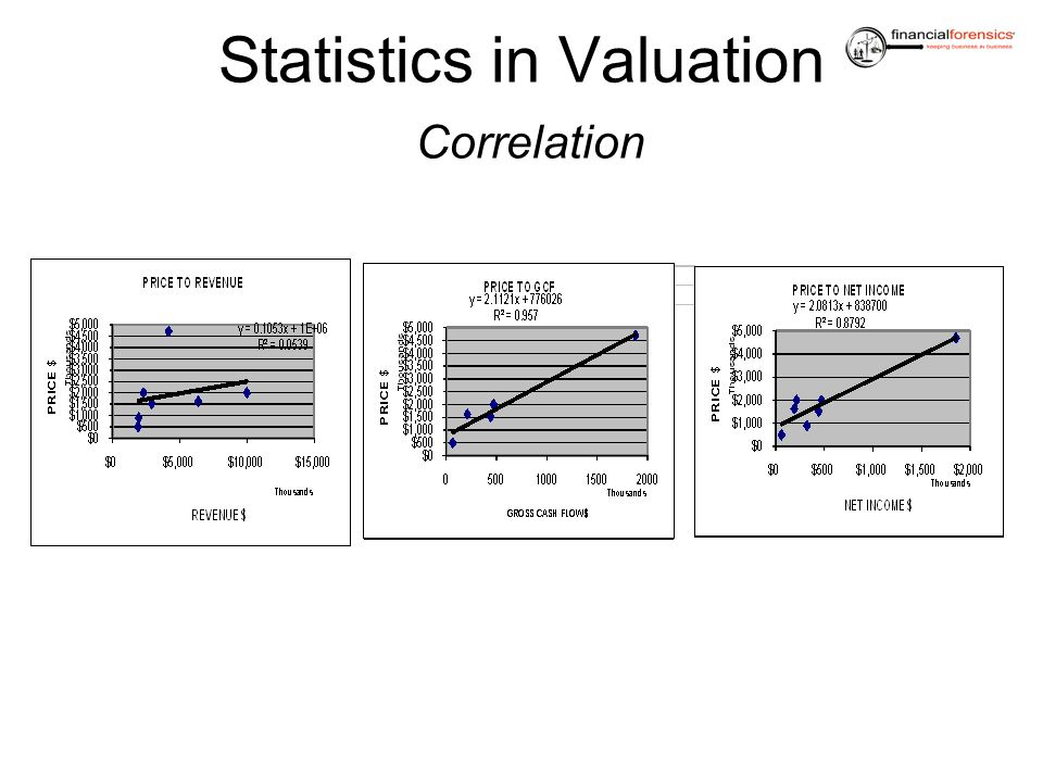 Statistics in Valuation Correlation