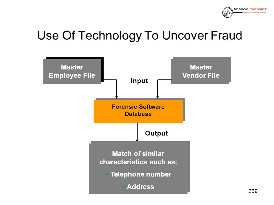 Use Of Technology To Uncover Fraud