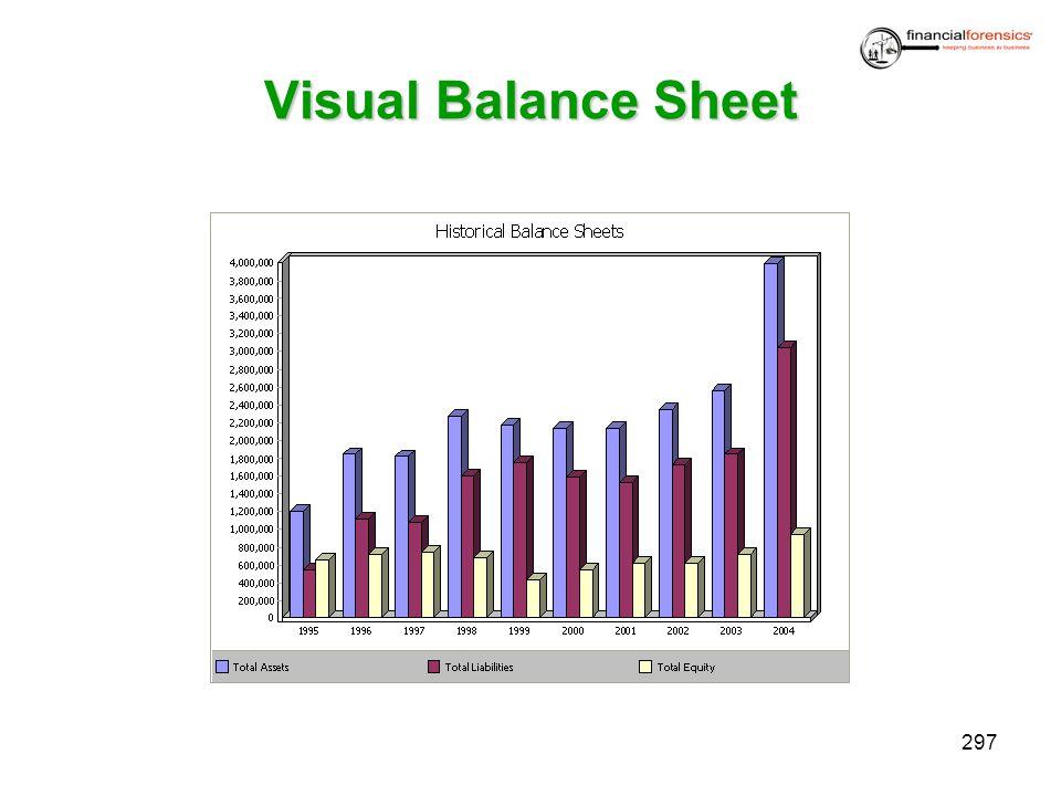 Visual Balance Sheet
