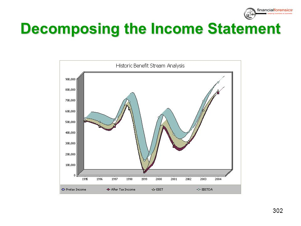 Decomposing the Income Statement