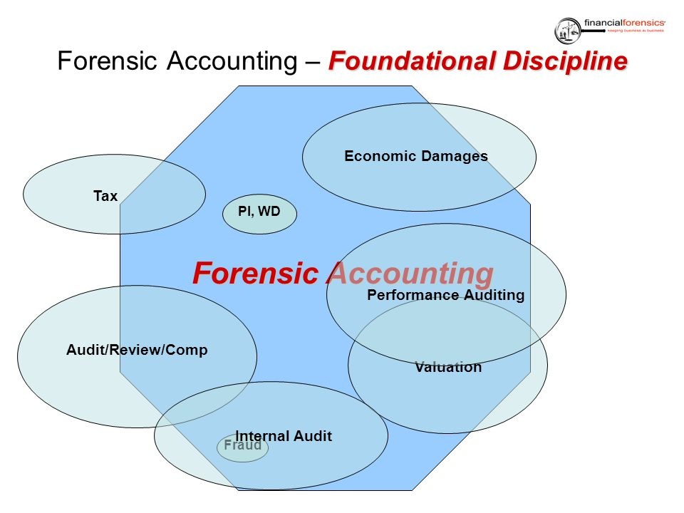 Forensic Accounting – Foundational Discipline
