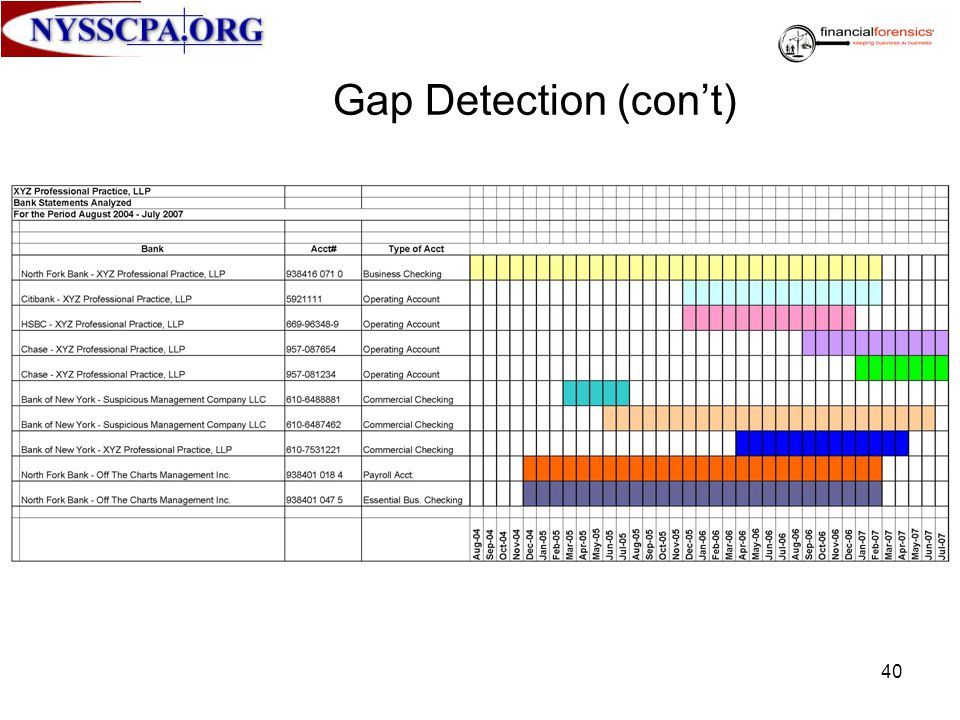 Gap Detection (con't)