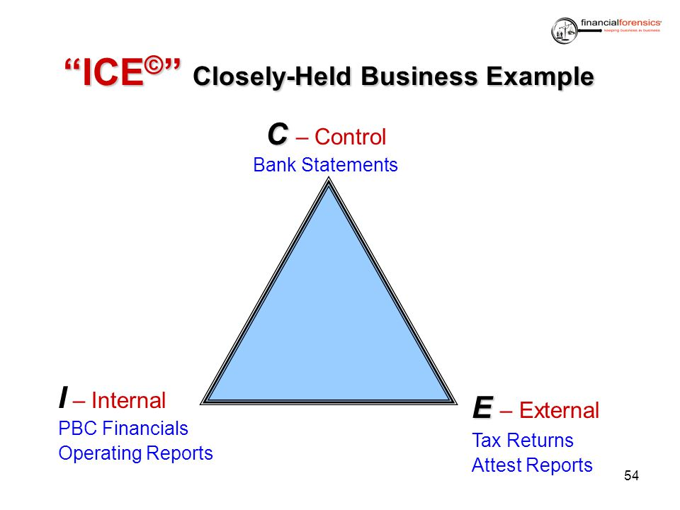 ICE© Closely-Held Business Example