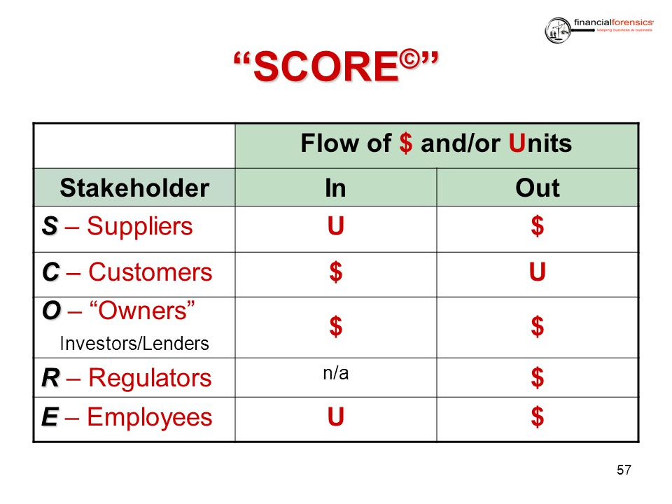 SCORE© Flow of $ and/or Units Stakeholder In Out S – Suppliers U $