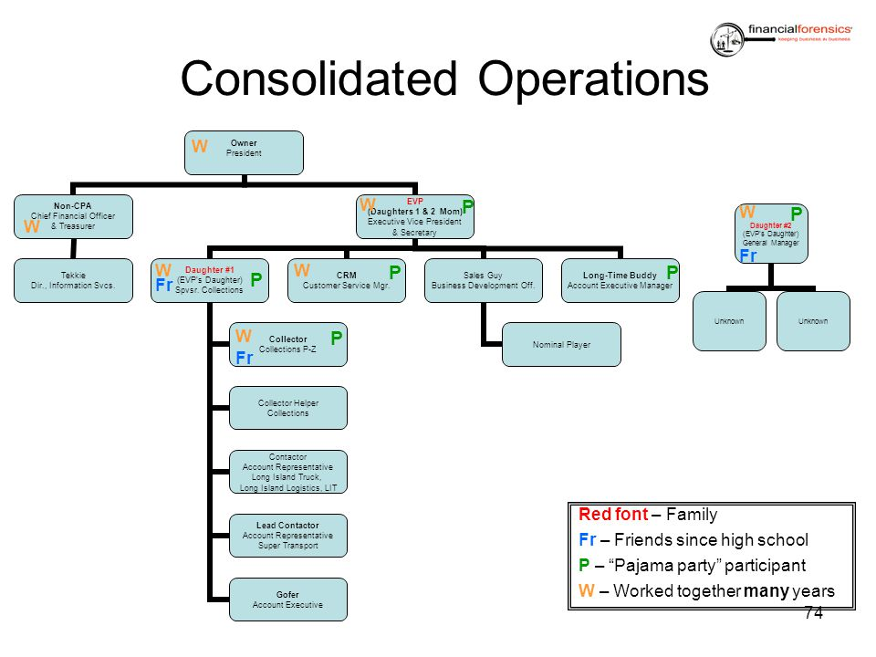 Consolidated Operations