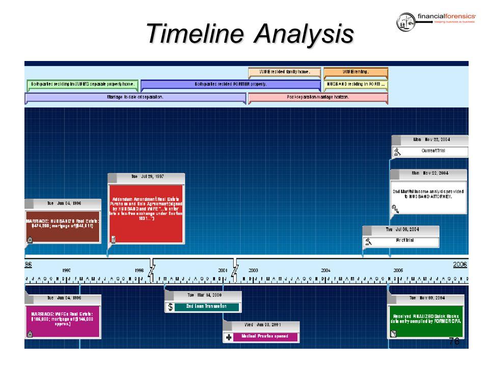 Timeline Analysis