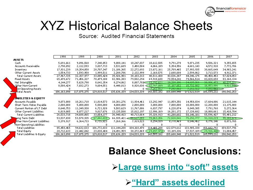 XYZ Historical Balance Sheets Source: Audited Financial Statements