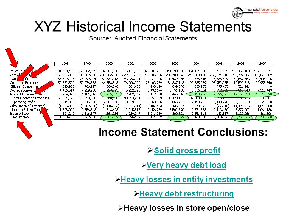 XYZ Historical Income Statements Source: Audited Financial Statements