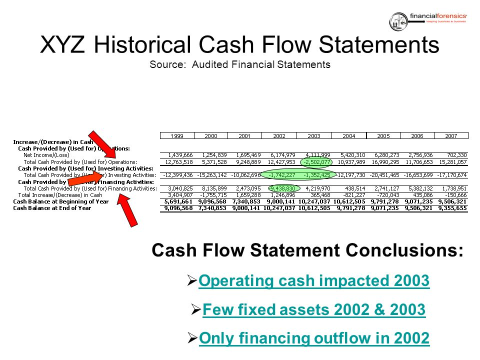 XYZ Historical Cash Flow Statements Source: Audited Financial Statements