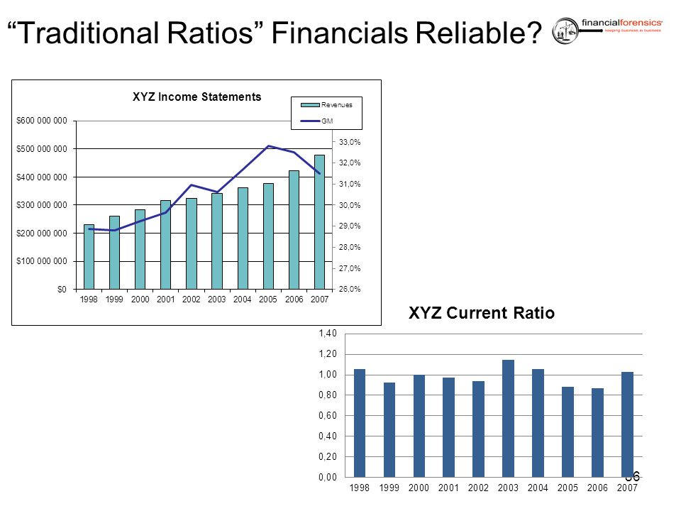 Traditional Ratios Financials Reliable