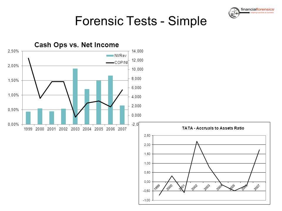 Forensic Tests - Simple