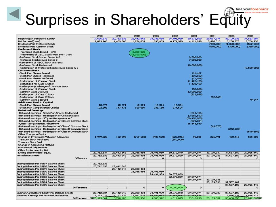Surprises in Shareholders' Equity