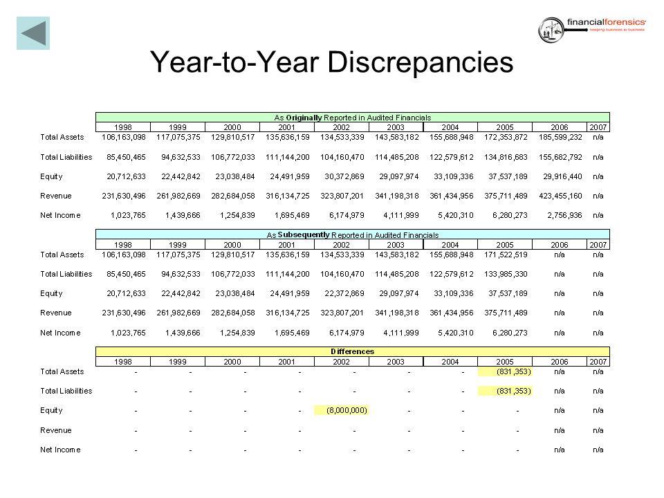 Year-to-Year Discrepancies