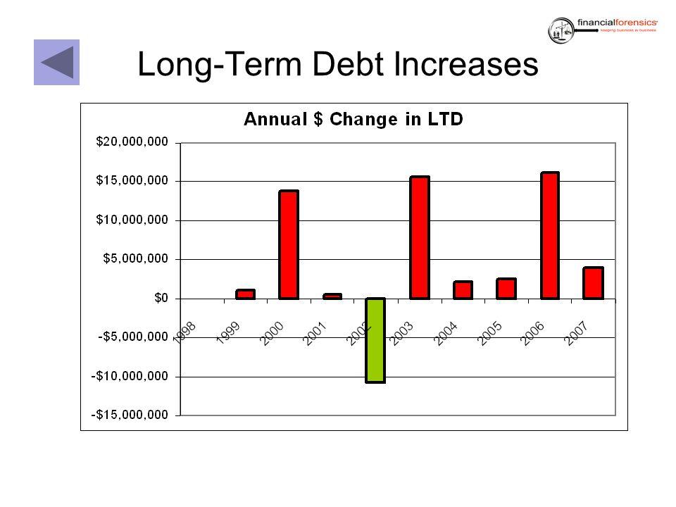 Long-Term Debt Increases