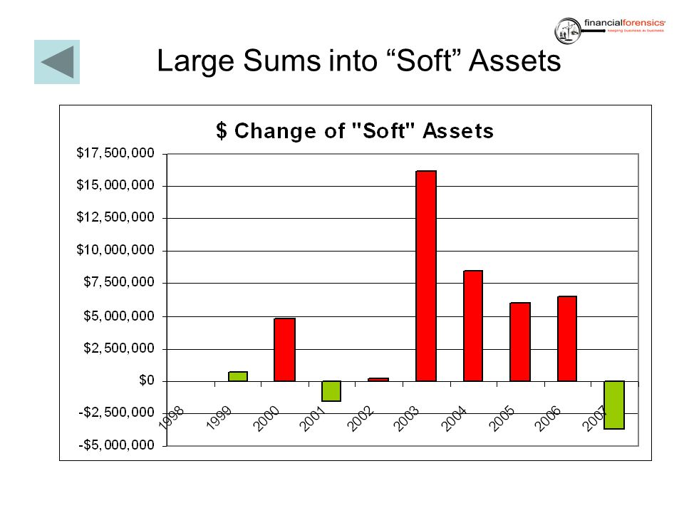 Large Sums into Soft Assets
