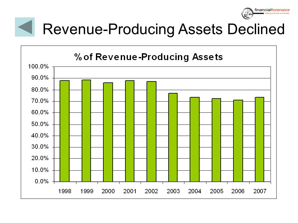 Revenue-Producing Assets Declined