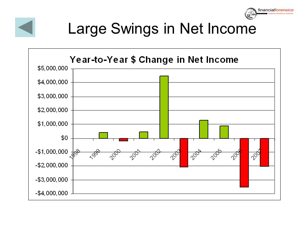 Large Swings in Net Income
