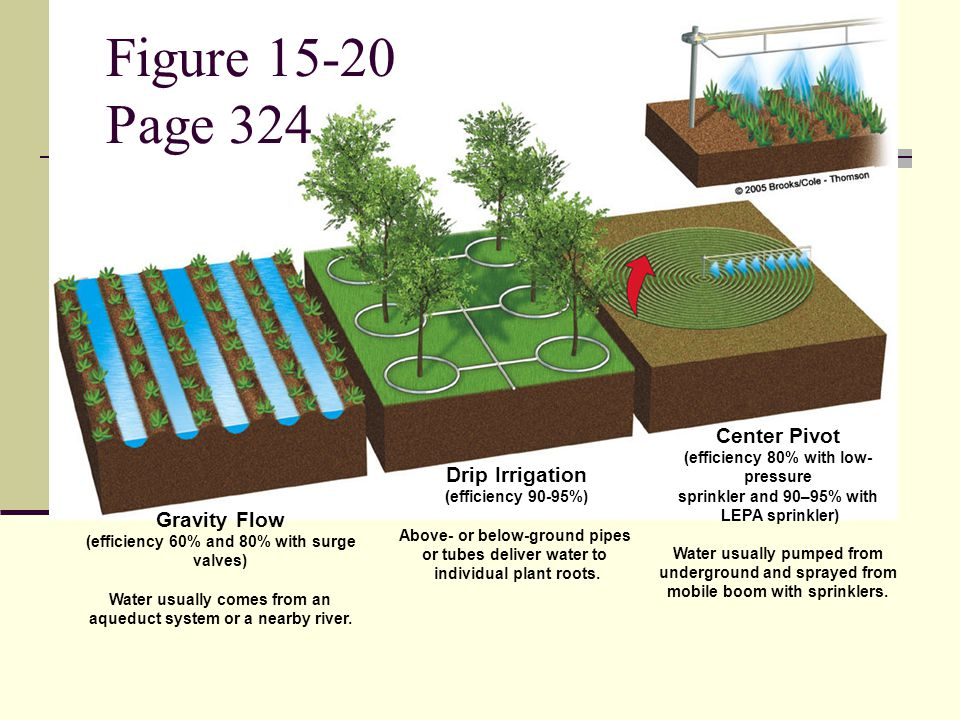 Figure 15-20 Page 324 Center Pivot Drip Irrigation Gravity Flow