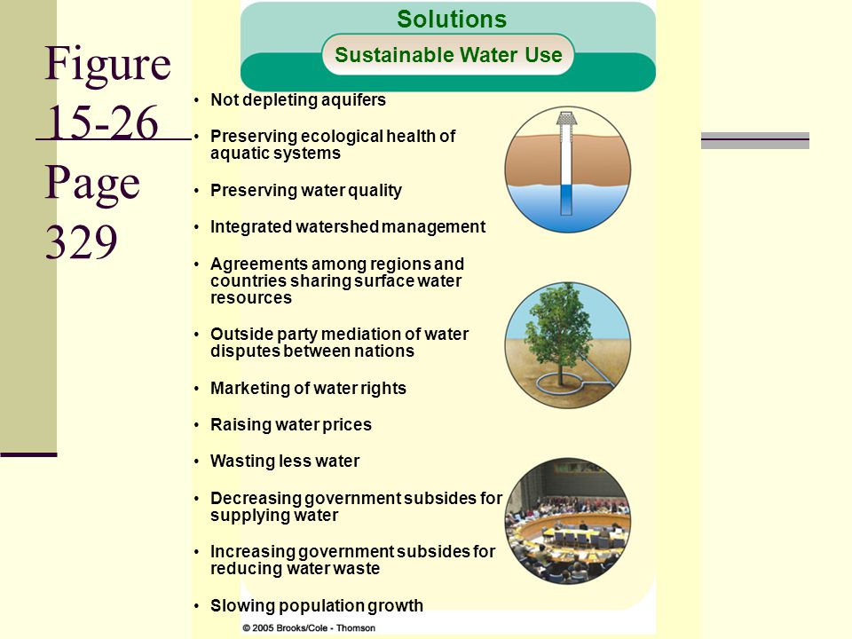 Figure 15-26 Page 329 Solutions Sustainable Water Use