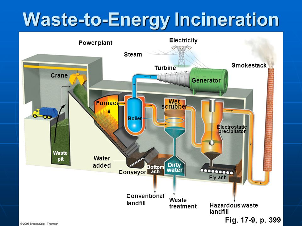 an analysis of robert f ehrharts article hazardous waste incineration