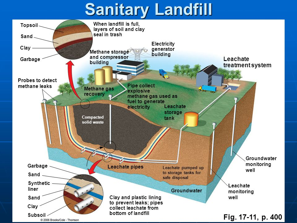 Sanitary Landfill Fig. 17-11, p. 400 Leachate treatment system