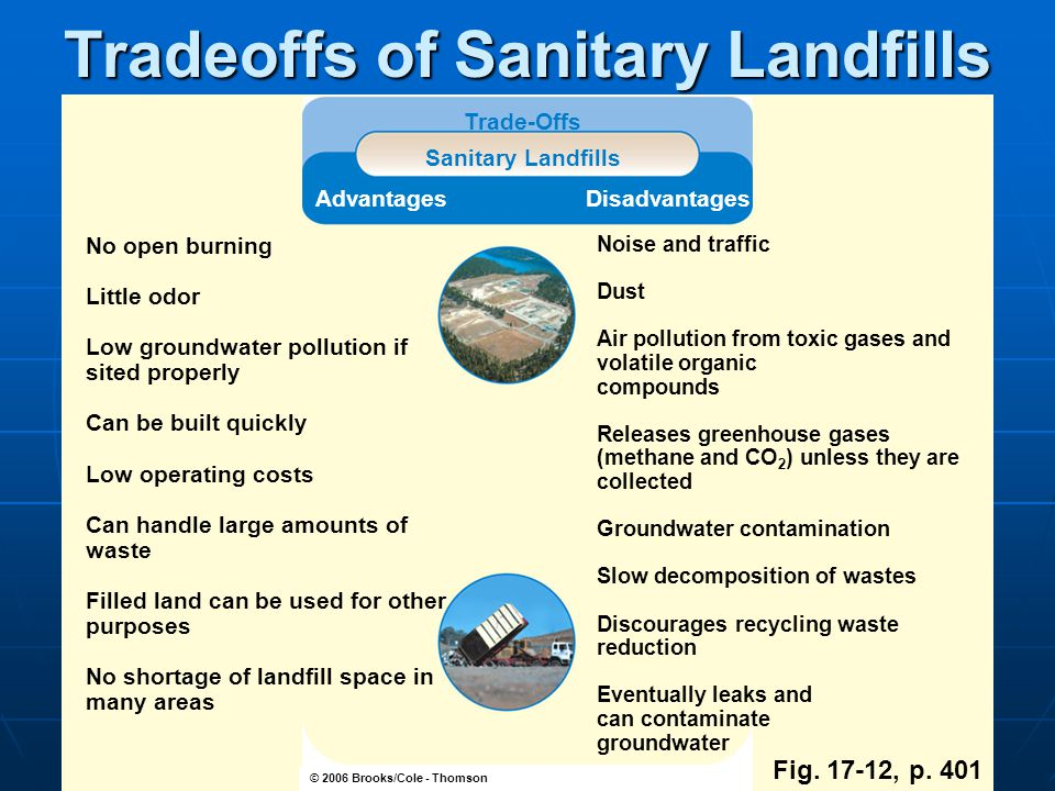 Tradeoffs of Sanitary Landfills