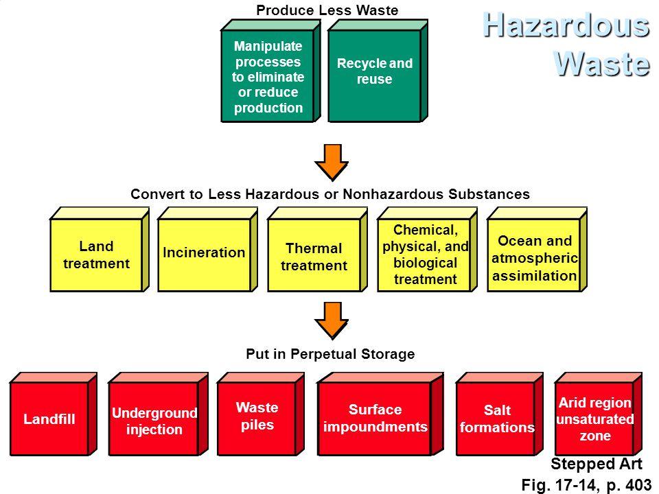 Convert to Less Hazardous or Nonhazardous Substances