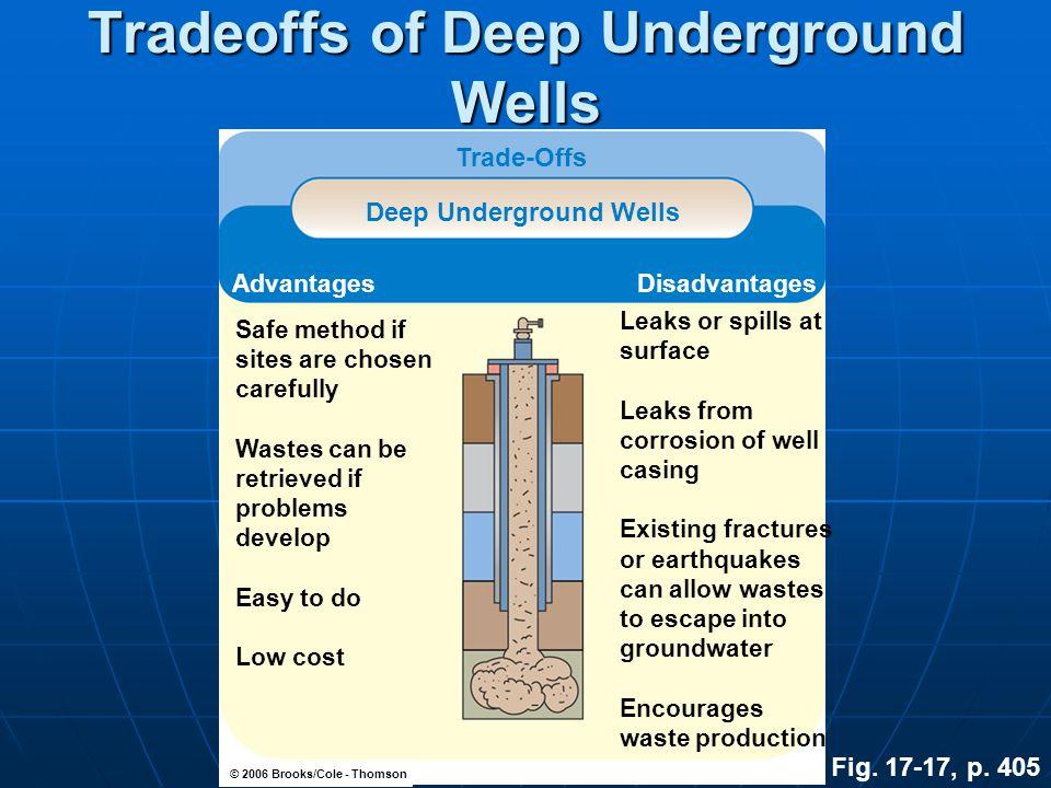 Tradeoffs of Deep Underground Wells