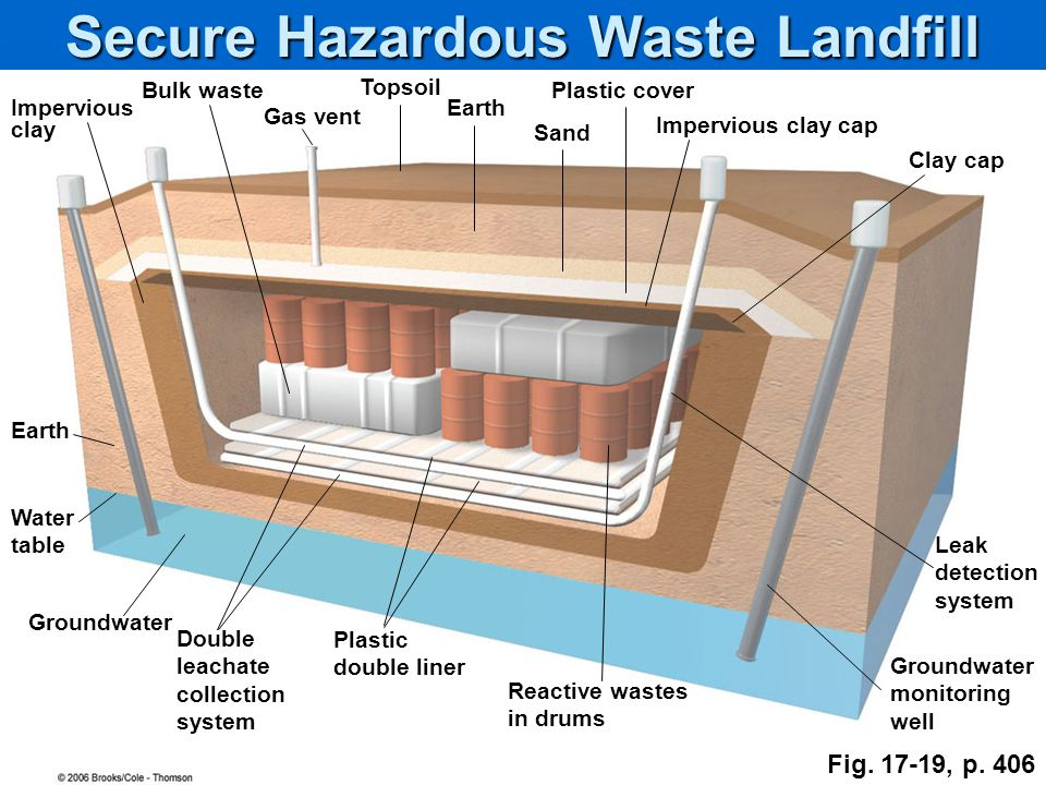 Solid and hazardous waste ppt video online download for Household hazardous waste facility design