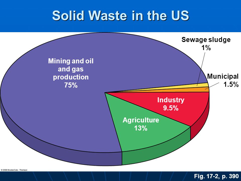 Solid Waste in the US Sewage sludge 1% Mining and oil and gas