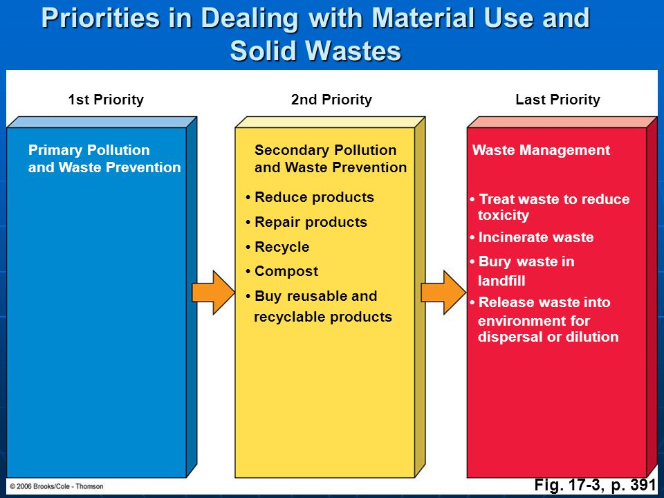Priorities in Dealing with Material Use and Solid Wastes